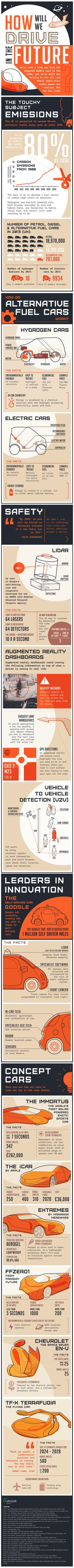 How Will We Drive in the Future? #Infographic #Cars #Transportation