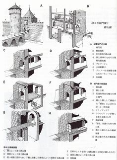 Fantasy Town, Fantasy Castle, Medieval Fantasy, Medieval Houses, Medieval Castle, Castle Layout, Architectural Elements, Architectural Drawings, Medieval Fortress