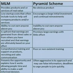 Multi-Level Marketing vs. Pyramid Scheme. Pyramid Schemes are illegal.