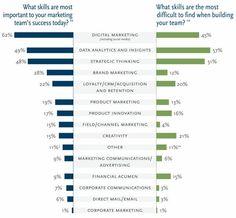 Marketing Careers in the Era of Marketing Technology | MarketingProfs