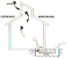 Passive Solar Heating & Cooling Manual, Part 3 of 4  Natural Cooling
