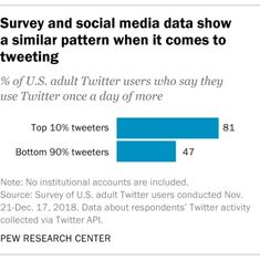 How Americans use Twitter: Key takeaways from our new study | Pew Research Center