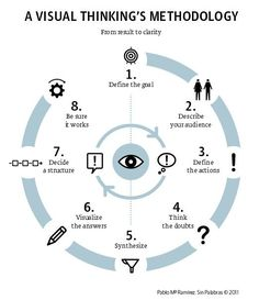 A Visual Thinking Methodology by infografia, via Flickr #infographics