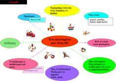 δασκαλαΒΜ2 (ιστολόγιο για τη Γτάξη): σχεδιαγράμματα για όλα τα είδη κείμένων (αφηγηματικά, περιγραφικά, επιχειρηματολογικά) Greek Language, Greek Alphabet, Blog Page, Writing Activities, Kids Education, School, Games, Logos, Google
