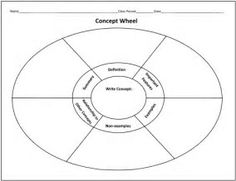 Ten free downloadable graphic organizers to help students