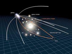 Hubble views effects of dark matter