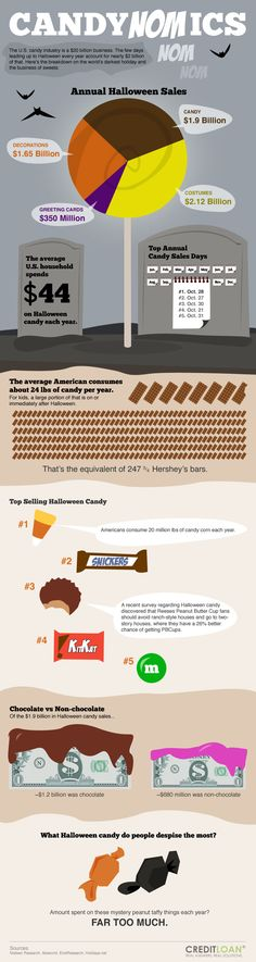 all about Halloween candy