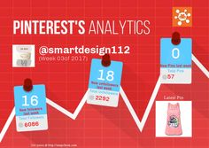 This Pinterest weekly report for smartdesign112 was generated by #Snapchum. Snapchum helps you find recent Pinterest followers, unfollowers and schedule Pins. Find out who doesnot follow you back and unfollow them.
