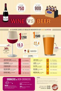 Interesting wine and beer Infographic. Who knew? Brought to you by ShopletPromos.com - promotional products for your business.