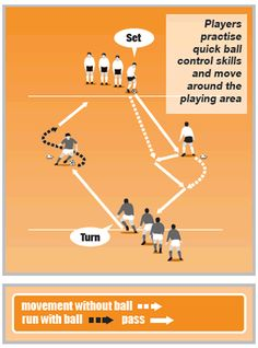 Turn and set move Soccer Warm Up Drills, Soccer Shooting Drills, Soccer Practice Drills, Football Coaching Drills, Soccer Warm Ups, Soccer Training Drills, Football Workouts, Soccer Tips, Soccer Skills For Kids