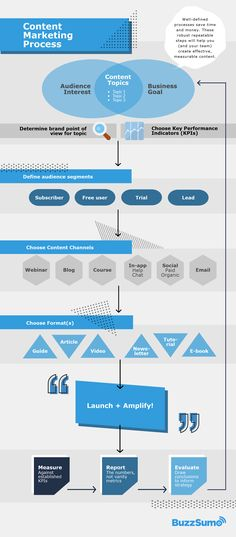 Content Marketing Process Infographic Marketing Process, Inbound Marketing, Content Marketing, Digital Marketing, Process Infographic, Infographics, Back To Basics, Leadership, Management