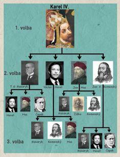 NEJOBLÍBENĚJŠÍ OSOBNOSTI A OBDOBÍ ČESKÉ HISTORIE   Photo Wall, Bohemia, Photograph