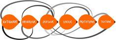 Metodología pensamiento de diseño | innodriven | #albertobokos