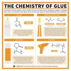 The chemistry of glue