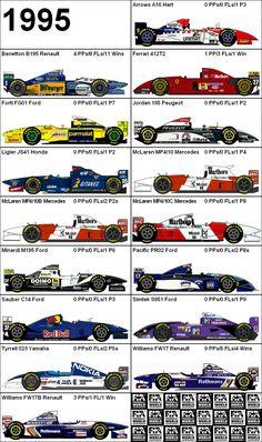 Formula One Grand Prix 1995 Cars