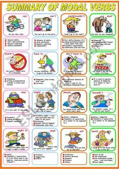 Worksheet to learn/study the different uses of modal verbs. It can be used as a classroom poster. I hope you like it and find it useful. Have a nice evening/day. English Tenses Chart, English Grammar Worksheets, Verb Worksheets, English Verbs, Learn English Grammar, English Study, English Lessons, Teaching English, Grammar Posters