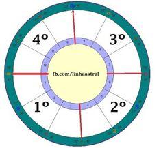 Quadrantes Dominantes no Mapa Astral