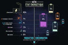 Notre Etat Enérgétique copyright We Do Data