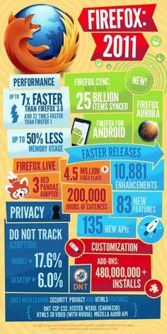 Firefox: 2011[INFOGRAPHIC]