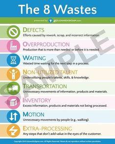 Lean Six Sigma Posters - Business Management - Ideas of Business Management - Lean Six Sigma Posters Change Management, Business Management, Stress Management, Business Planning, Lean Six Sigma, Tpm Total Productive Maintenance, Lerntyp Test, Six Sigma Tools, Project Portfolio
