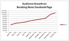 Breaking news on how to grow a Facebook audience from scratch.