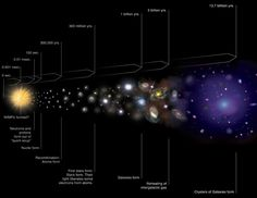 A standard cosmic timeline of our Universe's history. A series of extremely unlikely events all needed to occur in order so that you would exist.