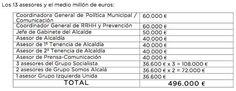 """El PP denuncia """"derroche en asesores"""" de medio millón de euros al año. Aseguran que Somos Alcalá son 'cómplices' del gasto y lo cuantifican como 'el doble de lo que se destina al Programa de Ayudas de Emergencia Social'."""