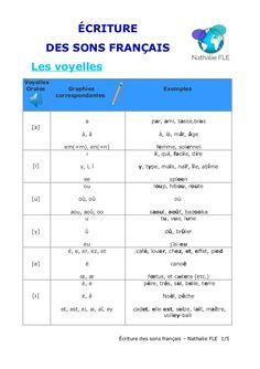 ÉCRITURE DES SONS FRANÇAIS Les voyelles Voyelles Orales Graphies correspondantes Exemples [a] a à, â em(+m), en(+n) par, a...