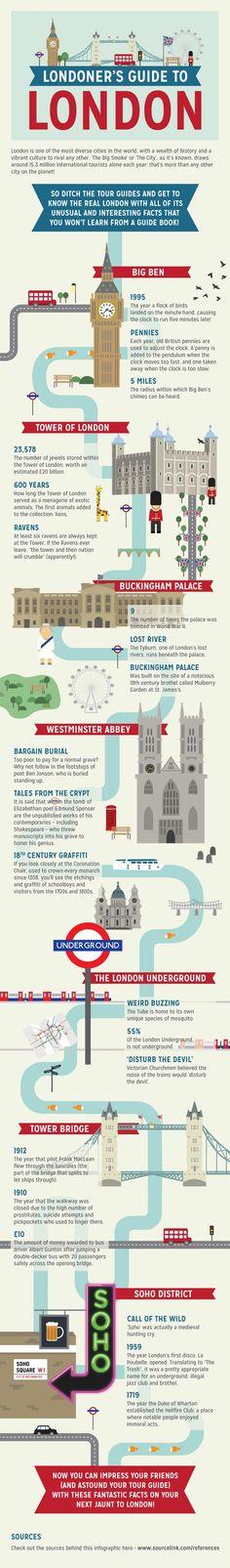 Londoner's Guide To London - Cool Stuff - ShortList Magazine