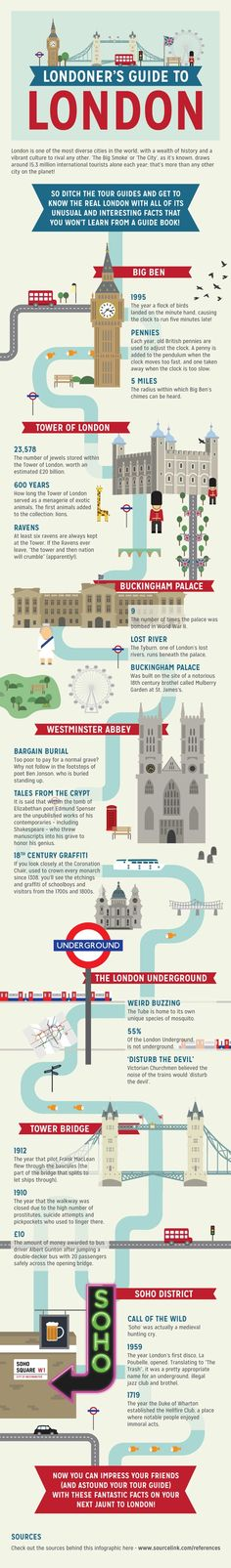Londoner's Guide To London - Cool Stuff - ShortList Magazine