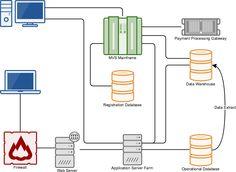 Flowchart CCSS.MATH.PRACTICE.MP4 Model with mathematics.   Web 2.0 ...
