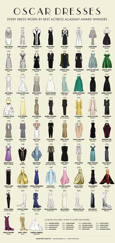All The Dresses Of Best Actress Oscar Winners Since 1929 | Co.Design | business + design Oscar Fashion, Oscar Winners, Best Oscar Dresses, Best Actress Oscar, Fashion Figures, Room Ideas, Fashion History, Costume Design, Cute Fashion
