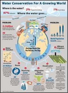 Cool water conservation infographic via @WaterForSC : #waterconservation #water #sustainability