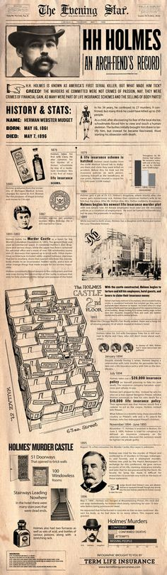 America's First Serial Killer HH Holmes - INFOGRAPHIC