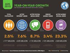 Wachstum in der digitalen Welt: Internet +8 Prozent, Mobile +3 Prozent, Social +9 Prozent