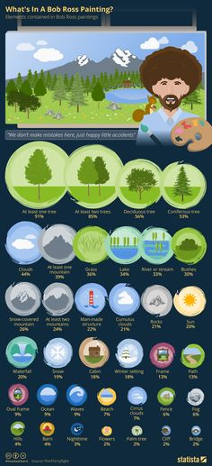 Infographic: What's In A Bob Ross Painting  | Statista