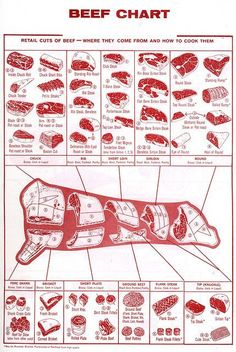 Beef chart of retail cuts. So that you know how to prep a cow.