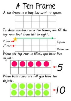 this poster briefly summarises a ten frame it is useful when introducing the concept and as an anchor chart to refer to
