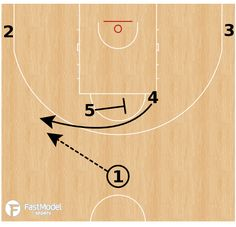 How To Become Great At Playing Basketball. For years, fans of all ages have loved the game of basketball. There are many people that don't know how to play. Youth Basketball Drills, Basketball Systems, Basketball Plays, Basketball Coach, Easy Shots, Horns, Things That Bounce, France, Coaching