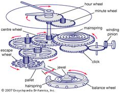 Historical Horology:  Explaining Watch Terms