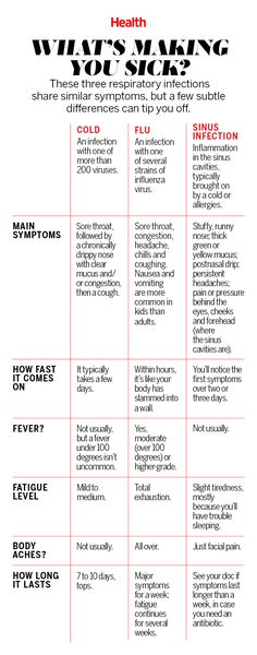 Is It a Cold, the Flu, or a Sinus Infection?