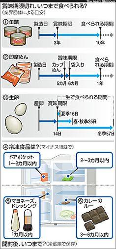 へー Food Illustrations, Japanese Food, No Cook Meals, Trivia, Housekeeping, Good To Know, Cooking Tips, Health Care, Life Hacks