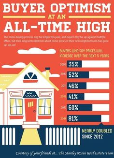 Positive thoughts are expanding about the real estate market!