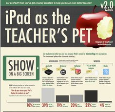 5 Ways to Show Your iPad on A Big Screen in Class ~ Educational Technology and Mobile Learning
