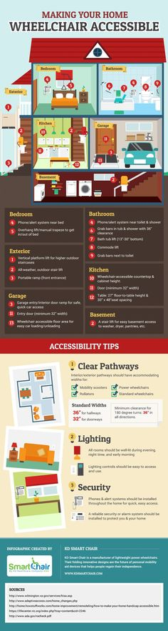 Making Your Home Wheelchair Accessible [Infographic] from KD Smart Chair
