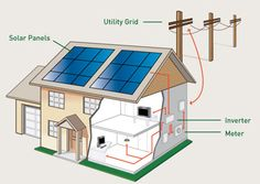 ADS Solar is an Authorised #solarpanel installation provider helping to reduce greenhouse gas emissions.