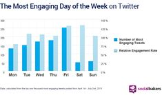 The Best Day of the Week to #Tweet