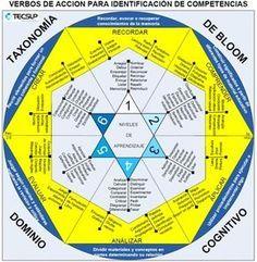Taxonomía de Bloom – Verbos para la Identificación de Competencias | Infografía | Blog de Gesvin