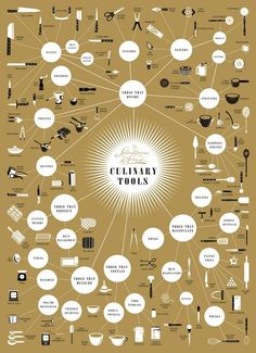 Culinary Tools If you are not quite sure what all of those tools in your kitchen are for, this guide will explain it. It describes the basic tools used in different recipes and what they are for. It even tells you what category those tools falls into and which ones are used for different types of baking and cooking. Infographic Source – Popchartlab