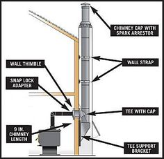 how to install wood stove pipe through wall - Google Search
